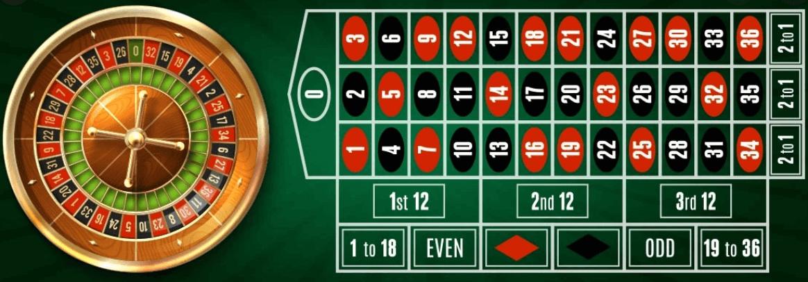 لعبة روليت اونلاين - أفضل مواقع الكازينو للعبالروليت
